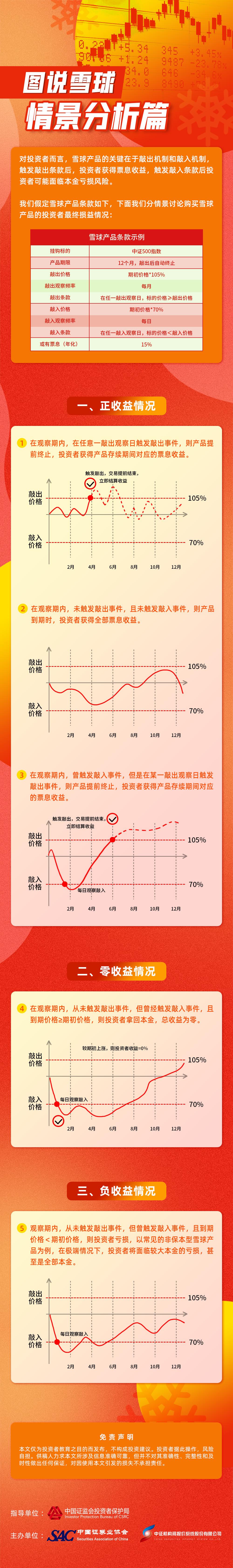 【专项投教活动】【雪球产品投教】图说雪球——情景分析篇.jpg